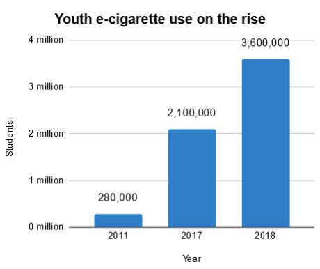 Youth e-cigarette use on the rise