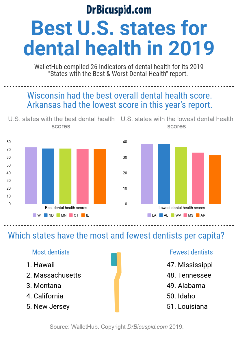Best U.S. states for dental health in 2019