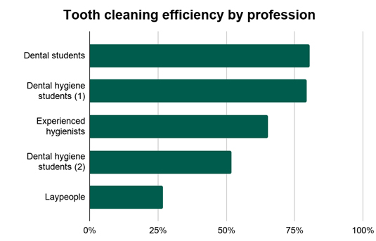 Tooth cleaning efficiency by profession