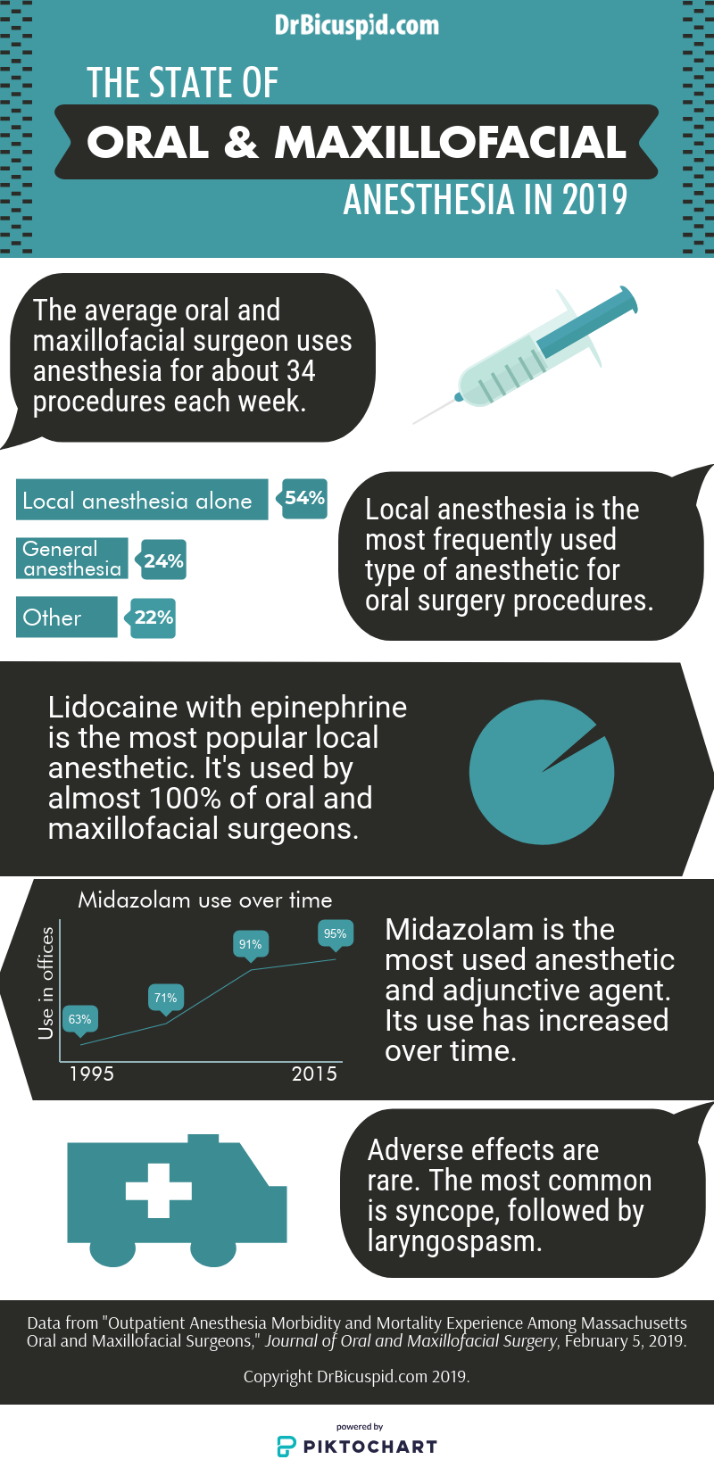 The state of oral and maxillofacial anesthesia in 2019